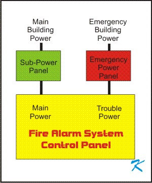 In the past fire alarm panels didn't have standby batteries, they had a trouble source of power.