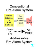 The purpose of an addressable fire alarm system is the same as a conventional fire alarm system - detect fire and tell people about the fire