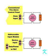 Input zone wiring and input module wiring