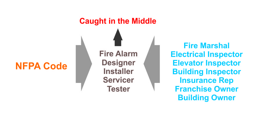 There's the NFPA Code and lots of people have other ideas of how the fire alarm system should work. Sometimes, the designer, installer, servicer, and tester are caught in the middle.