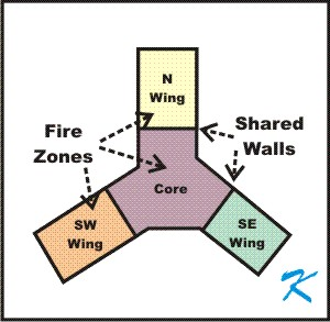 The zones of a building are smaller sections of the building, usually separated by fire walls.