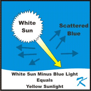 The light from the bluish white sun has the blue removed and scattered in the atmosphere, making the sunlight appear yellowish.
